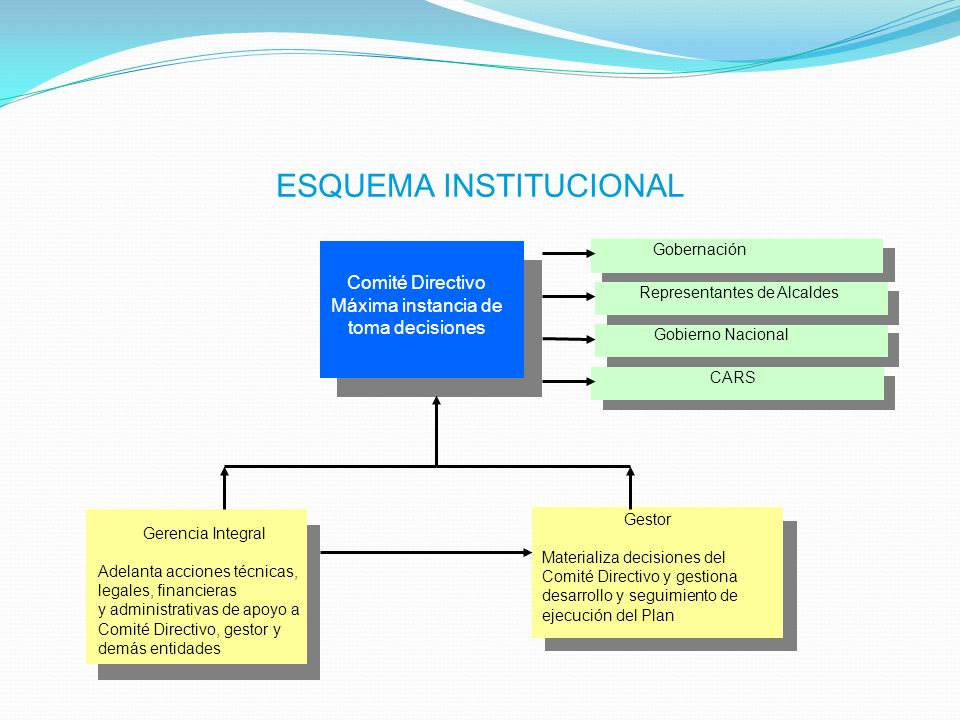 ESQUEMA INSTITUCIONAL (en lo posible esquemas regionales) Comité Directivo Máxima instancia de toma decisiones Gobierno Nacional Gerencia Integral Ade