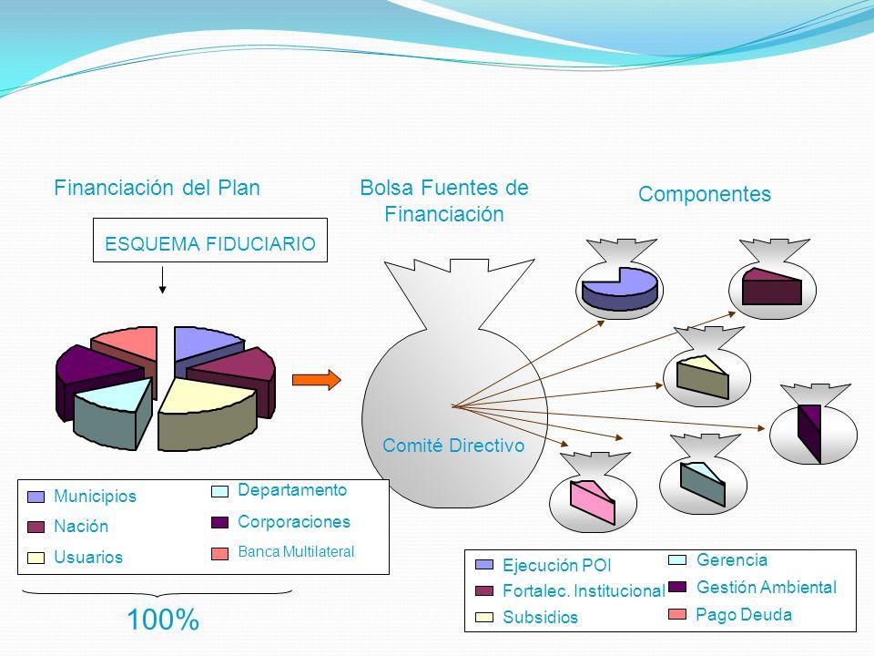 Financiación del Plan ESQUEMA FIDUCIARIO 100% Bolsa Fuentes de Financiación Municipios Nación Usuarios Departamento Corporaciones Banca Multilateral C