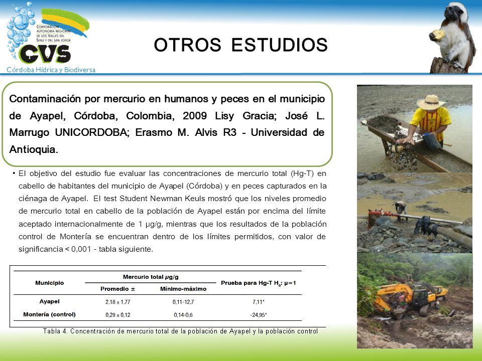 Córdoba Hídrica y Biodiversa OTROS ESTUDIOS Contaminación por mercurio en humanos y peces en el municipio de Ayapel, Córdoba, Colombia, 2009 Lisy Grac