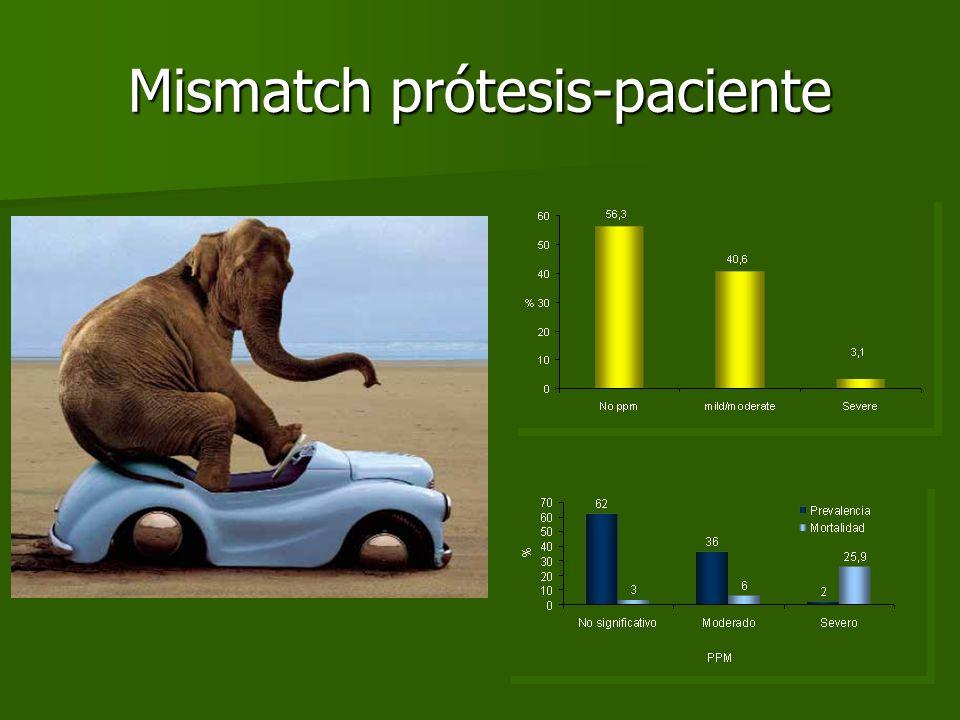 Mismatch prótesis-paciente
