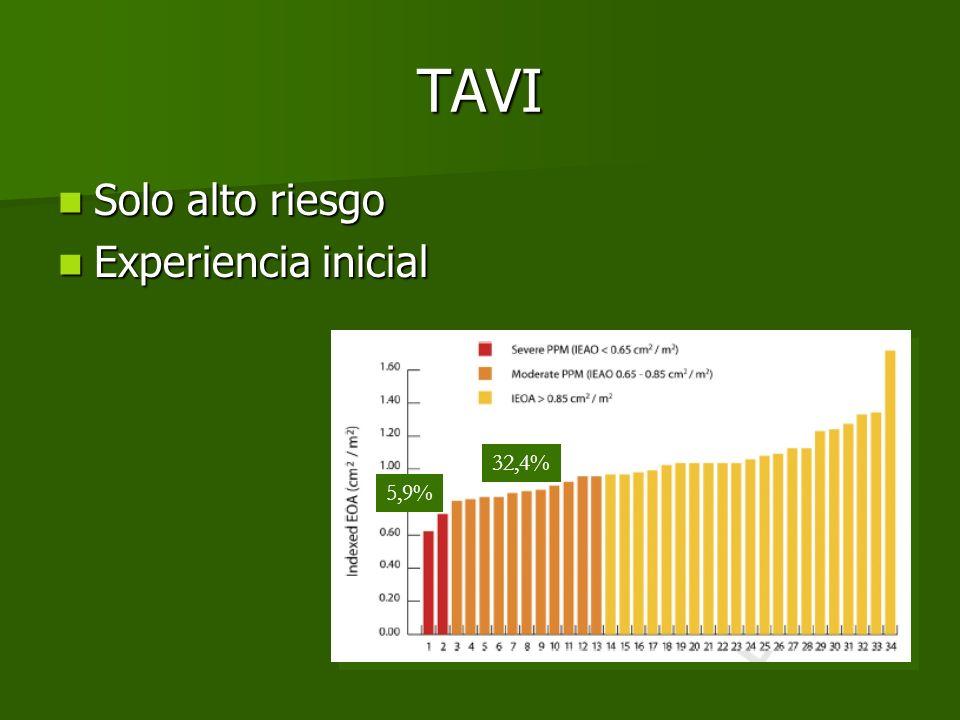 TAVI 5,9% 32,4% Solo alto riesgo Solo alto riesgo Experiencia inicial Experiencia inicial