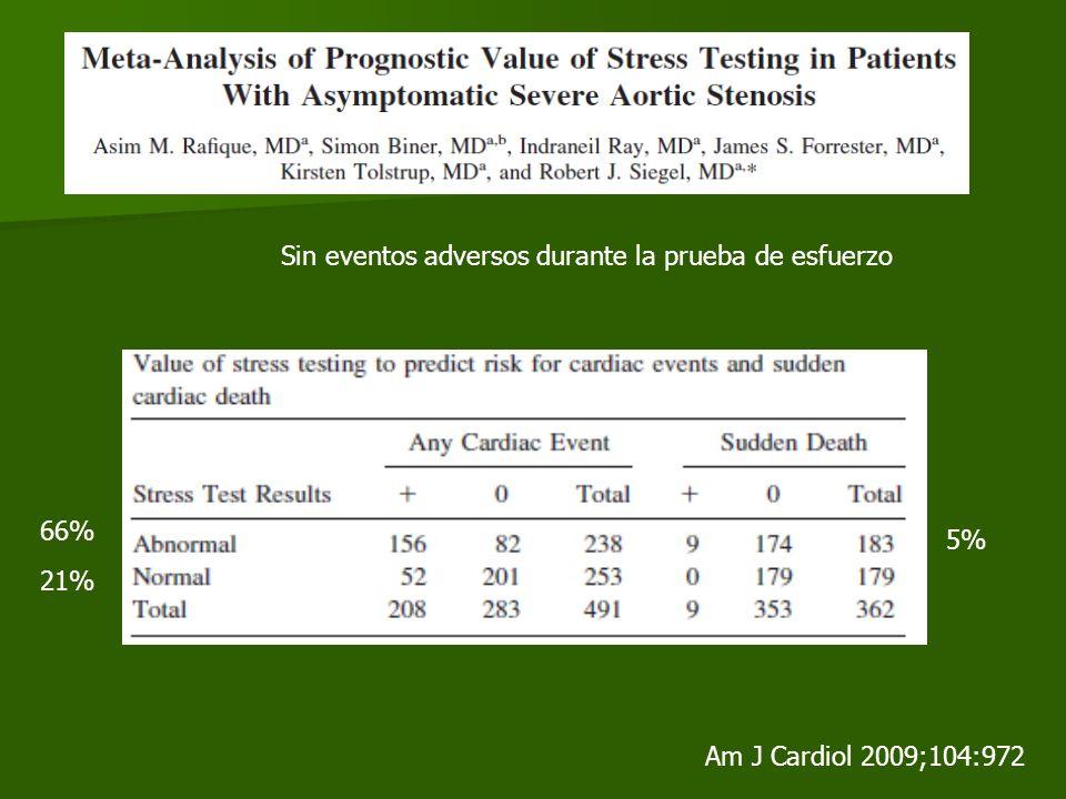 21% 66% 5% Sin eventos adversos durante la prueba de esfuerzo Am J Cardiol 2009;104:972