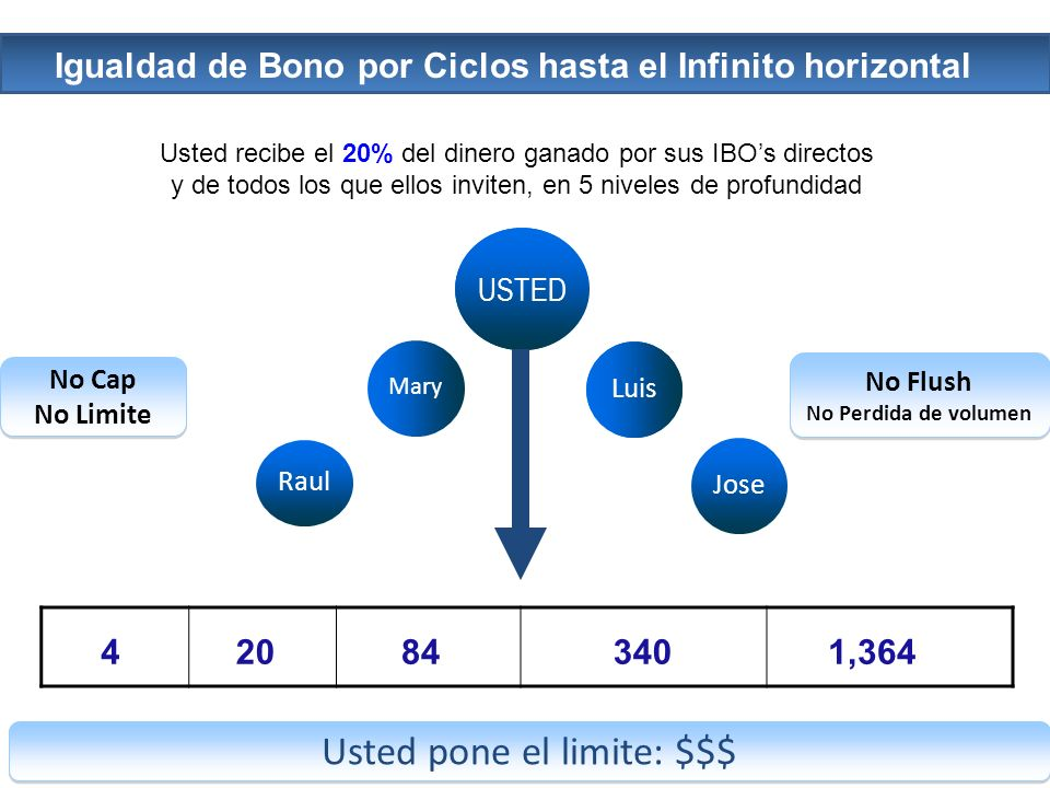 Usted recibe el 20% del dinero ganado por sus IBOs directos y de todos los que ellos inviten, en 5 niveles de profundidad Igualdad de Bono por Ciclos