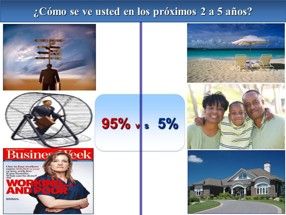 ¿Cómo se ve usted en los próximos 2 a 5 años? 95% v s 5%
