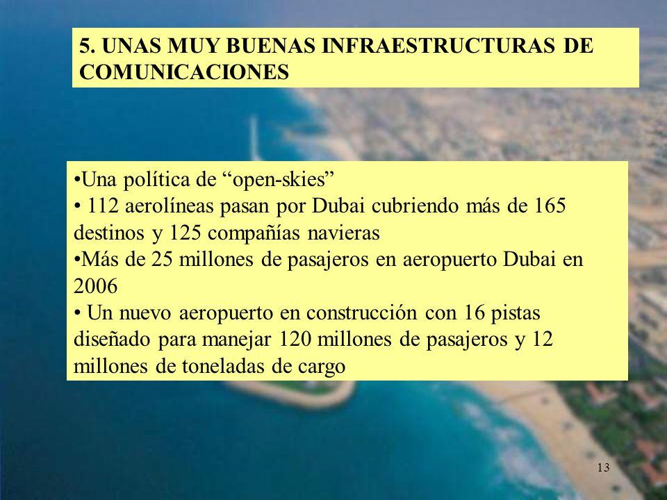 13 5. UNAS MUY BUENAS INFRAESTRUCTURAS DE COMUNICACIONES Una política de open-skies 112 aerolíneas pasan por Dubai cubriendo más de 165 destinos y 125