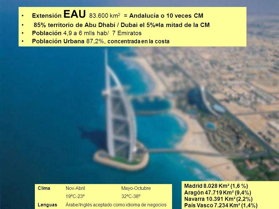 2 Extensión EAU 83.600 km 2 = Andalucía o 10 veces CM 85% territorio de Abu Dhabi / Dubai el 5%=la mitad de la CM Población 4,9 a 6 mlls hab/ 7 Emirat