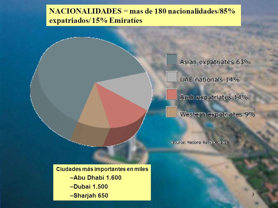 3 NACIONALIDADES = mas de 180 nacionalidades/85% expatriados/ 15% Emiratíes Ciudades más importantes en miles –Abu Dhabi 1.600 –Dubai 1.500 –Sharjah 6