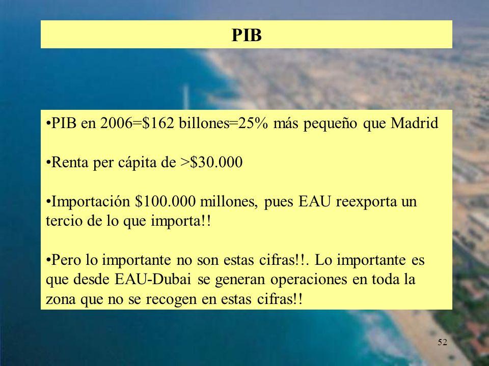 52 PIB en 2006=$162 billones=25% más pequeño que Madrid Renta per cápita de >$30.000 Importación $100.000 millones, pues EAU reexporta un tercio de lo