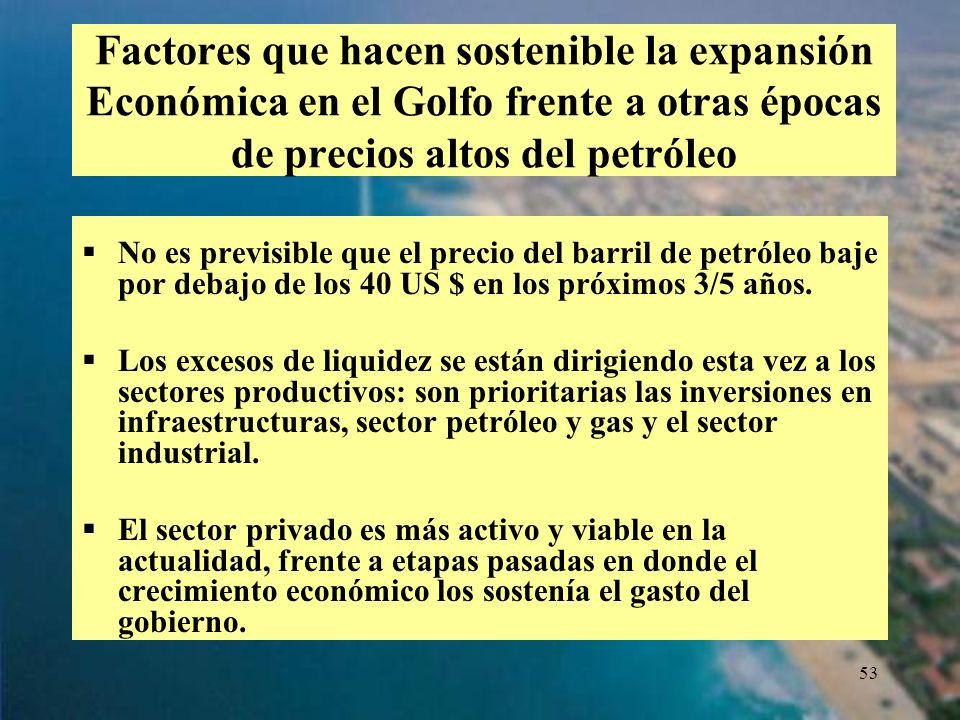 53 Factores que hacen sostenible la expansión Económica en el Golfo frente a otras épocas de precios altos del petróleo No es previsible que el precio