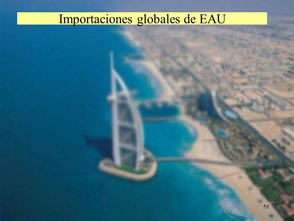 56 Importaciones globales de EAU