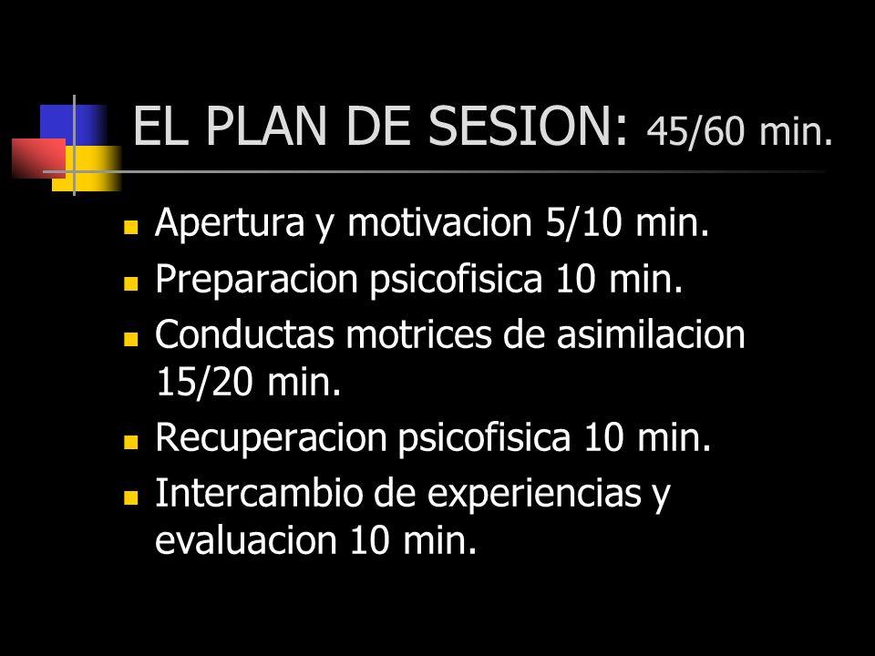 EL PLAN DE SESION: 45/60 min. Apertura y motivacion 5/10 min. Preparacion psicofisica 10 min. Conductas motrices de asimilacion 15/20 min. Recuperacio