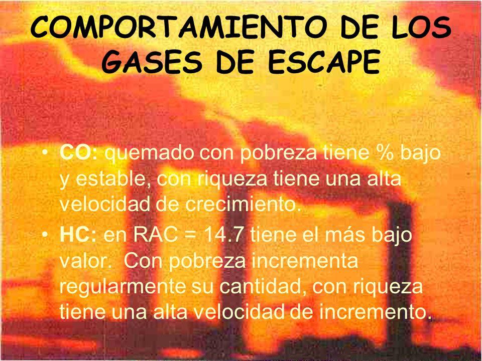 COMPORTAMIENTO DE LOS GASES DE ESCAPE CO: quemado con pobreza tiene % bajo y estable, con riqueza tiene una alta velocidad de crecimiento. HC: en RAC