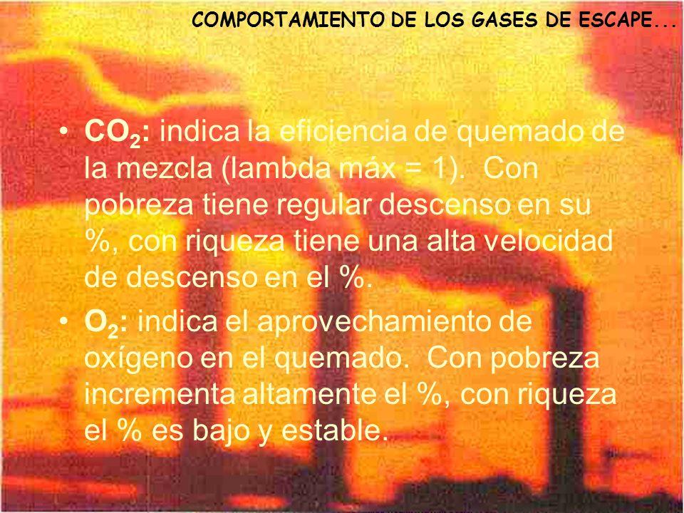 COMPORTAMIENTO DE LOS GASES DE ESCAPE... CO 2 : indica la eficiencia de quemado de la mezcla (lambda máx = 1). Con pobreza tiene regular descenso en s