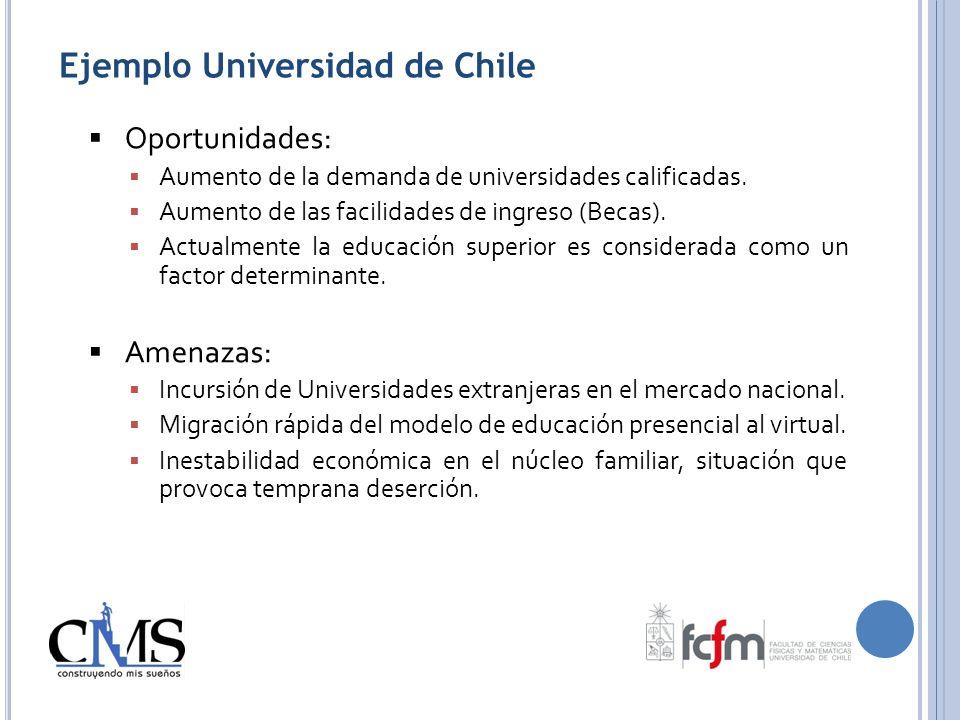 Oportunidades: Aumento de la demanda de universidades calificadas. Aumento de las facilidades de ingreso (Becas). Actualmente la educación superior es