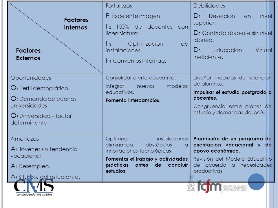Fortalezas F 1 Excelente imagen. F 2 100% de docentes con licenciatura. F 3 Optimización de instalaciones. F 4 Convenios Internac. Debilidades D 1 Des