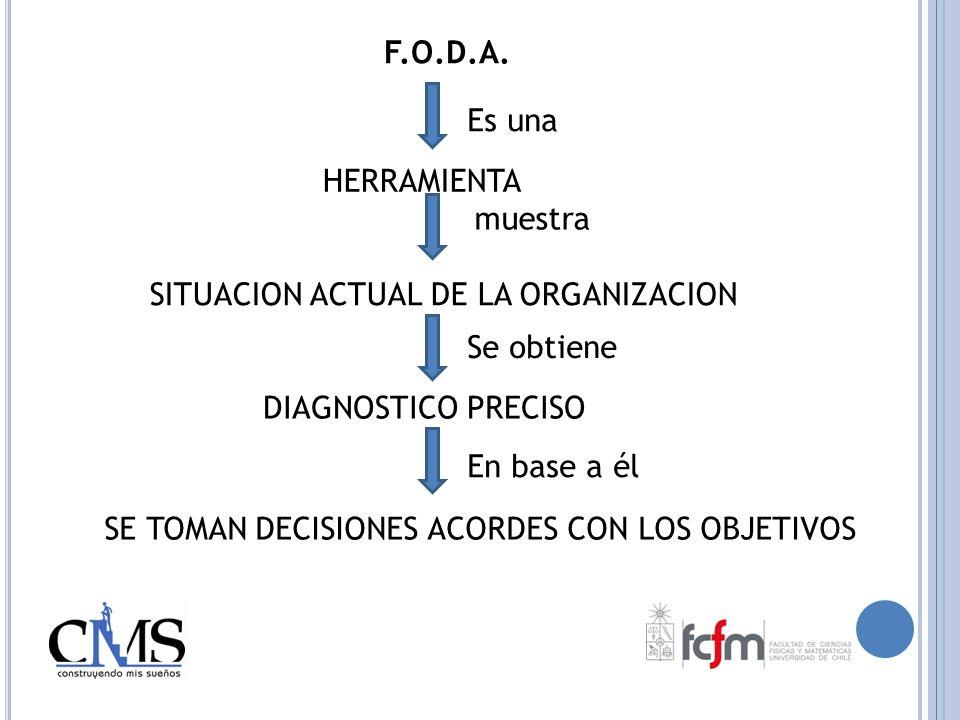 HERRAMIENTA Es una SITUACION ACTUAL DE LA ORGANIZACION muestra Se obtiene DIAGNOSTICO PRECISO En base a él SE TOMAN DECISIONES ACORDES CON LOS OBJETIV