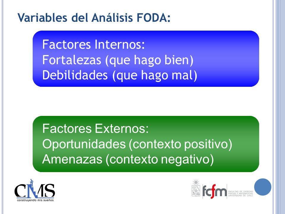 Variables del Análisis FODA: Factores Internos: Fortalezas (que hago bien) Debilidades (que hago mal) Factores Externos: Oportunidades (contexto posit