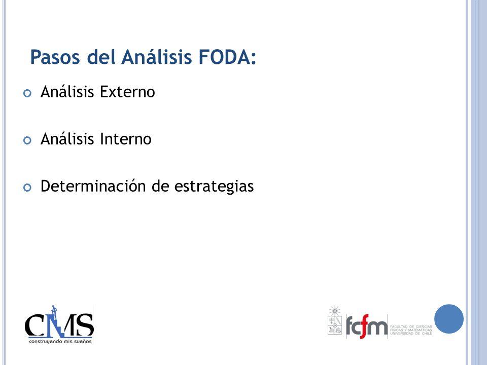 Pasos del Análisis FODA: Análisis Externo Análisis Interno Determinación de estrategias