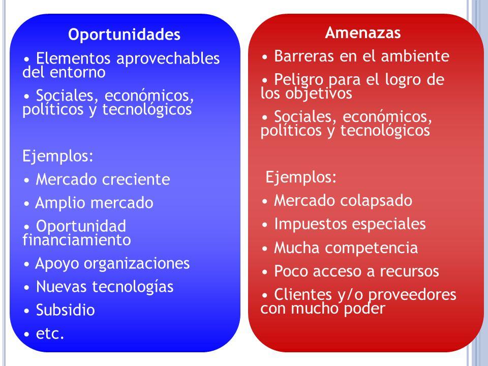 Oportunidades Elementos aprovechables del entorno Sociales, económicos, políticos y tecnológicos Ejemplos: Mercado creciente Amplio mercado Oportunida