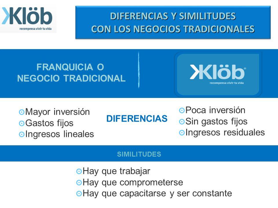 EL CONCEPTO KLÖB Klöb es una empresa legalmente constituida en México con domicilio en la ciudad de Guadalajara Jalisco. Inicia operaciones en el 2010
