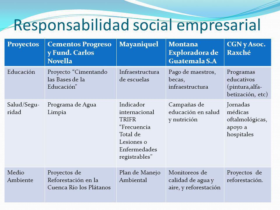 Responsabilidad social empresarial ProyectosCementos Progreso y Fund. Carlos Novella MayaniquelMontana Exploradora de Guatemala S.A CGN y Asoc. Raxché