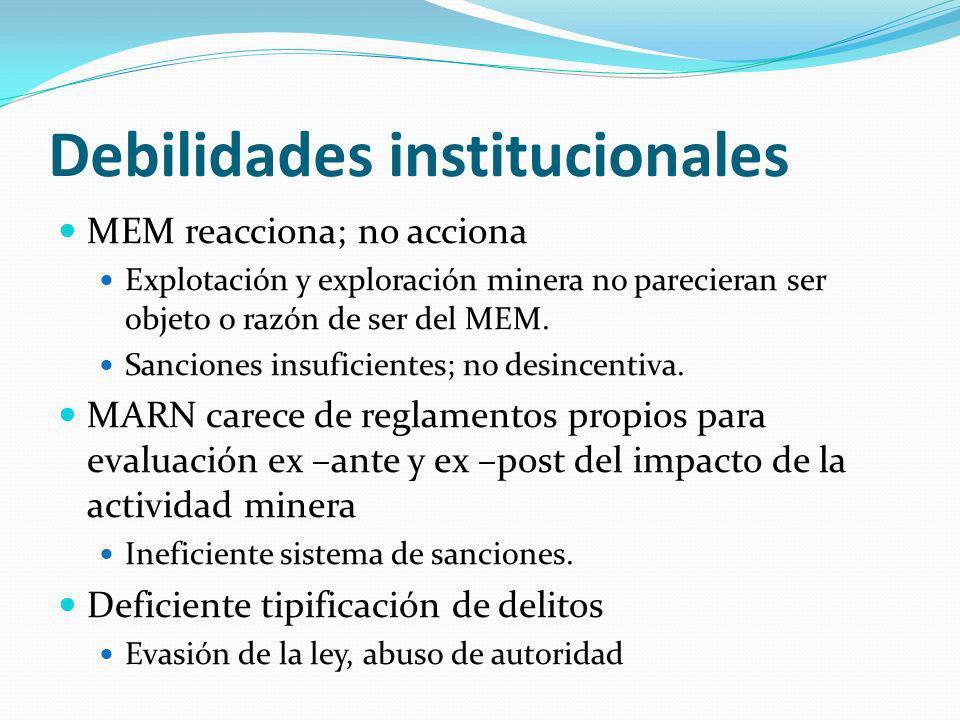 Debilidades institucionales MEM reacciona; no acciona Explotación y exploración minera no parecieran ser objeto o razón de ser del MEM. Sanciones insu