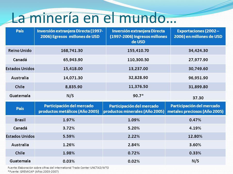 La minería en el mundo… PaísInversión extranjera Directa (1997- 2006) Egresos millones de USD Inversión extranjera Directa (1997-2006) Ingresos millon