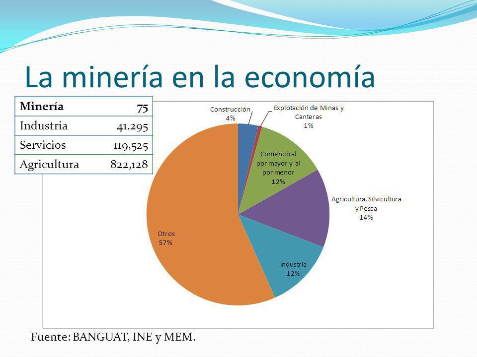 La minería en la economía Minería75 Industria41,295 Servicios119,525 Agricultura822,128 Fuente: BANGUAT, INE y MEM.