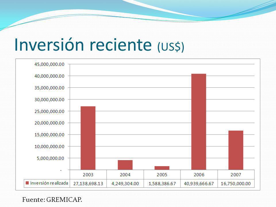 Inversión reciente (US$) Fuente: GREMICAP.