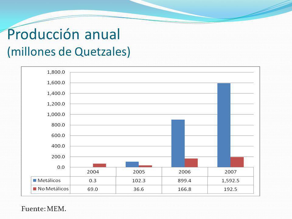 Producción anual (millones de Quetzales) Fuente: MEM.