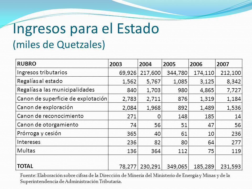 Ingresos para el Estado (miles de Quetzales) RUBRO20032004200520062007 Ingresos tributarios 69,926217,600344,780174,110212,100 Regalías al estado1,562