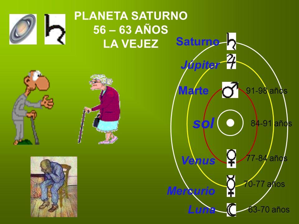 PLANETA SATURNO 56 – 63 AÑOS LA VEJEZ Mercurio Luna Venus sol Marte Júpiter Saturno 63-70 años 70-77 años 77-84 años 84-91 años 91-98 años