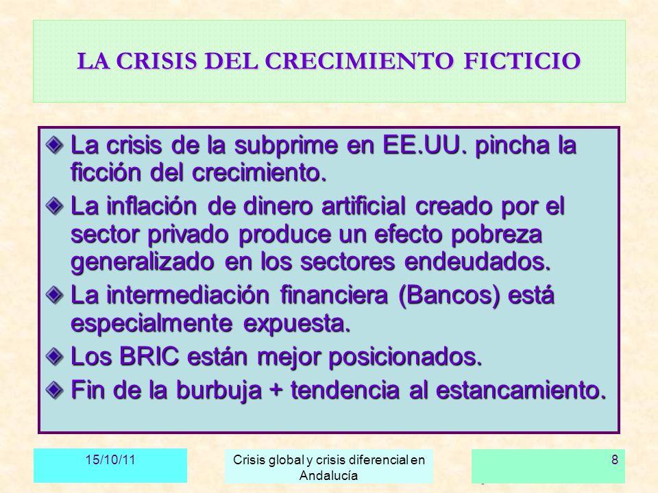 15/10/11 Crisis global y crisis diferencial en Andalucía 9 PRINCIPALES CONSECUENCIAS Crisis de EE.UU y del dólar: amenaza de desestabilización monetaria.
