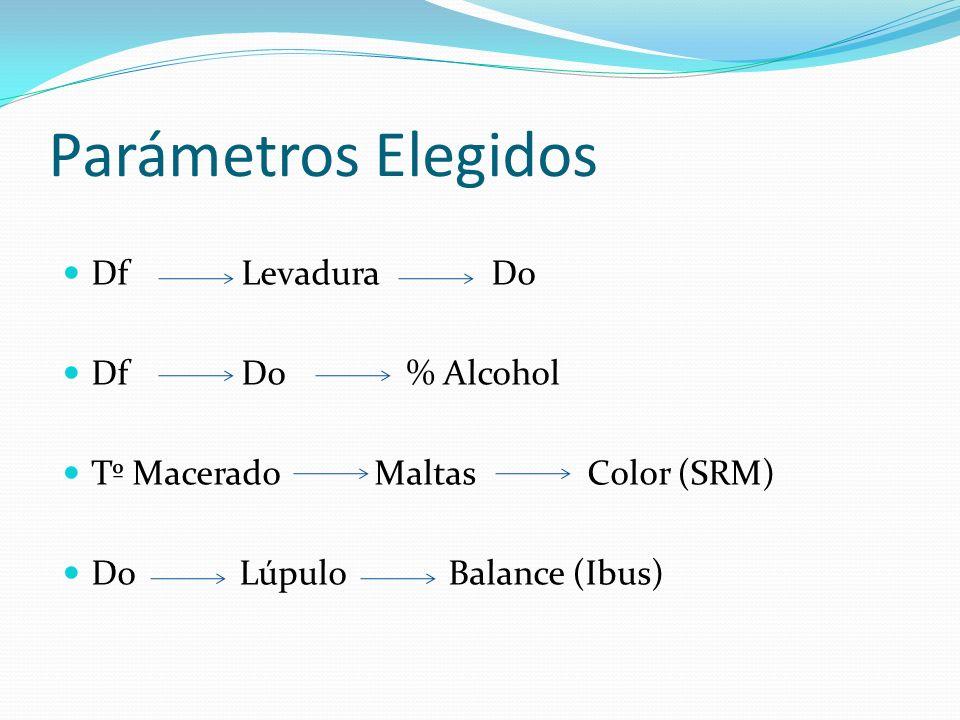 Parámetros Elegidos Df Levadura Do Df Do % Alcohol Tº Macerado Maltas Color (SRM) Do Lúpulo Balance (Ibus)
