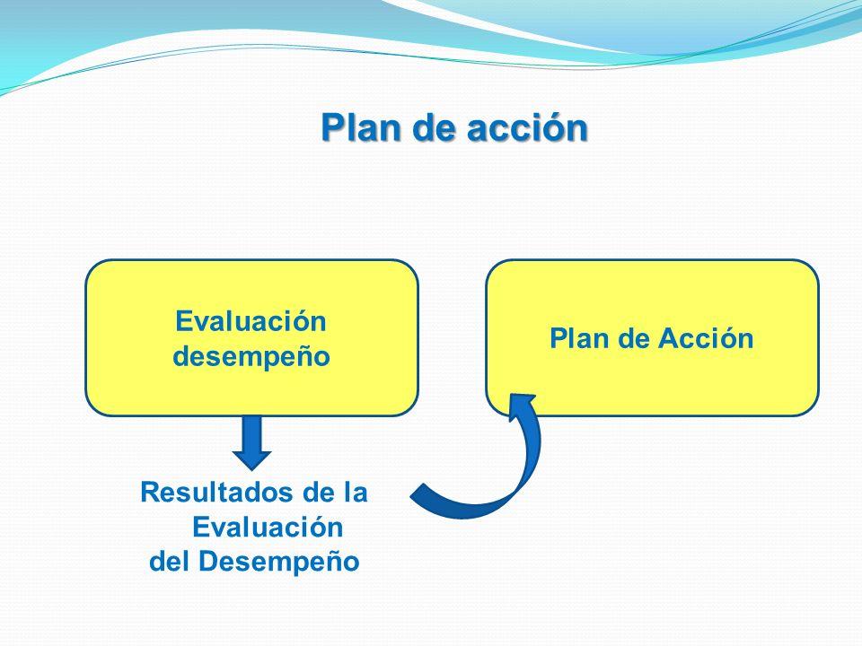 Plan de acción Resultados de la Evaluación del Desempeño Evaluación desempeño Plan de Acción