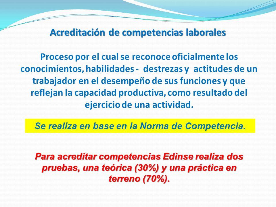 Acreditación de competencias laborales Proceso por el cual se reconoce oficialmente los conocimientos, habilidades - destrezas y actitudes de un traba