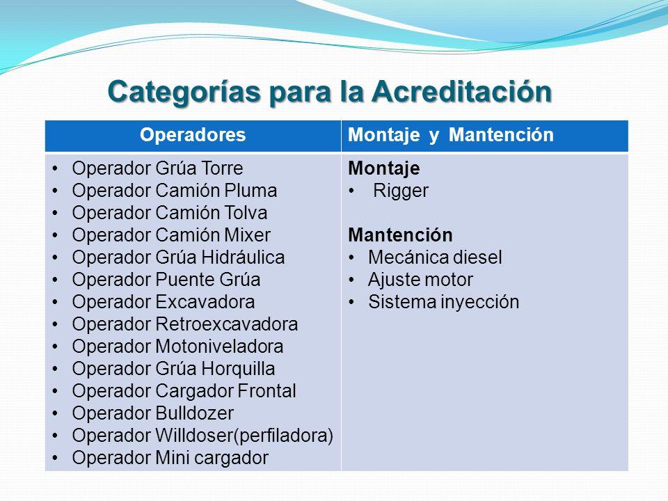 Categorías para la Acreditación OperadoresMontaje y Mantención Operador Grúa Torre Operador Camión Pluma Operador Camión Tolva Operador Camión Mixer O
