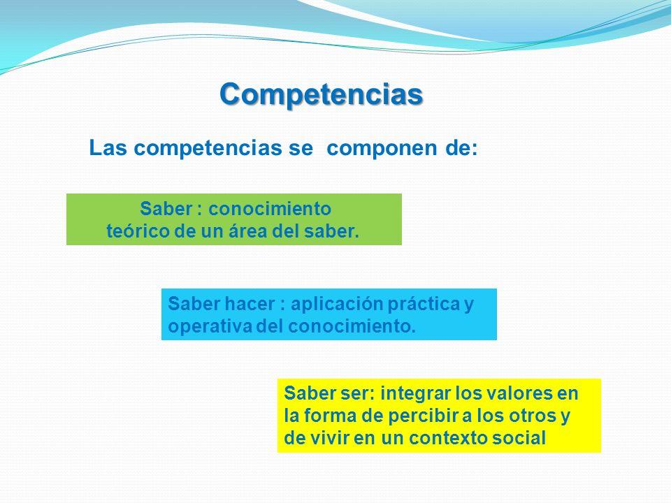 Saber ser: integrar los valores en la forma de percibir a los otros y de vivir en un contexto social Competencias Saber : conocimiento teórico de un á