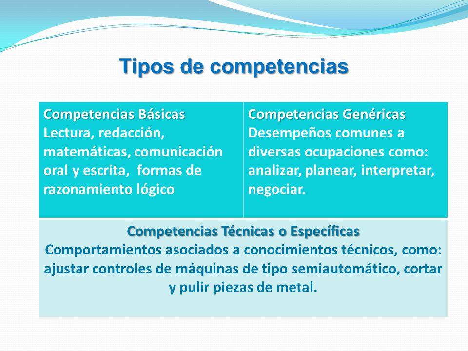 Tipos de competencias Competencias Básicas Lectura, redacción, matemáticas, comunicación oral y escrita, formas de razonamiento lógico Competencias Ge