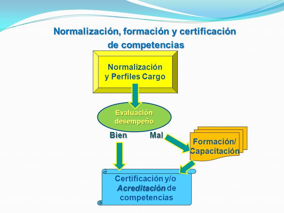 Normalización, formación y certificación de competencias de competencias Normalización y Perfiles Cargo Formación/ Capacitación Certificación y/o Acre