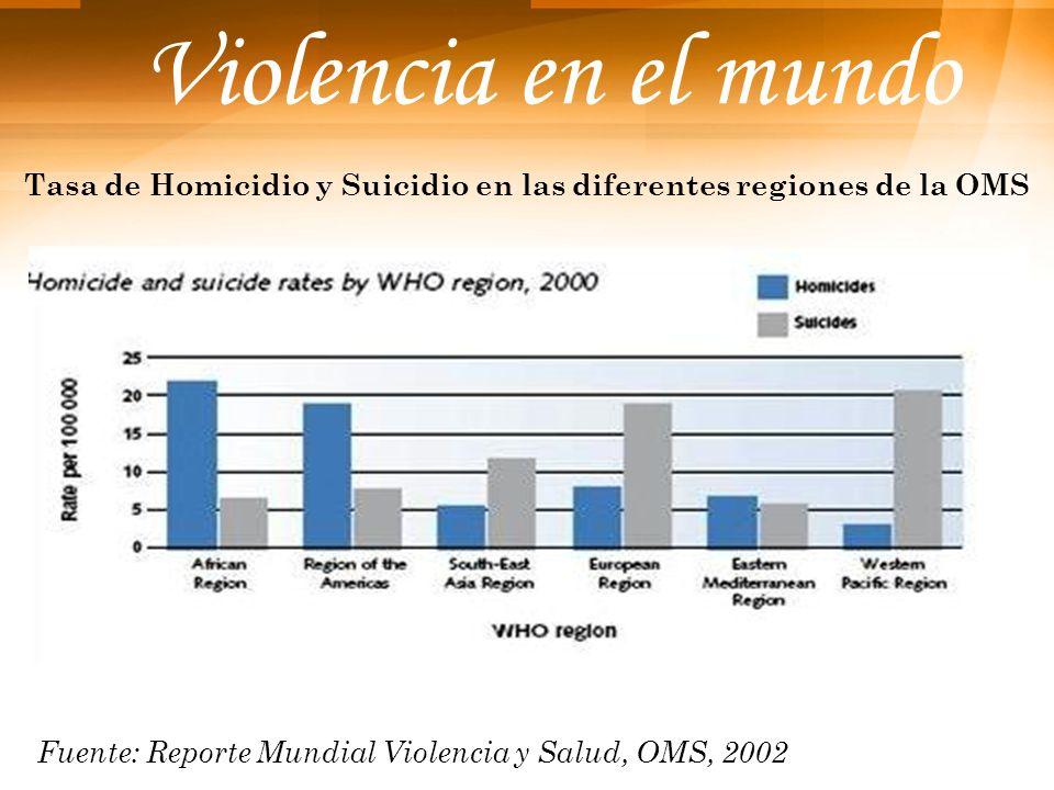 Violencia en el mundo Tasa de Homicidio y Suicidio en las diferentes regiones de la OMS Fuente: Reporte Mundial Violencia y Salud, OMS, 2002