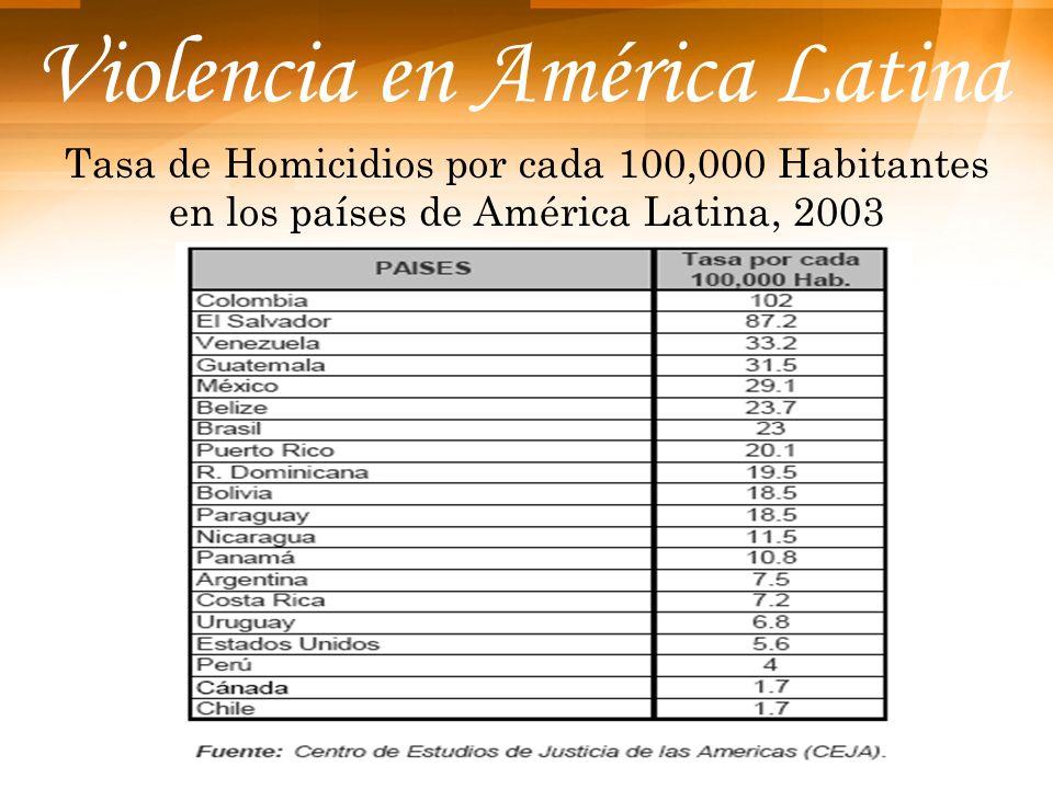 Violencia en América Latina Tasa de Homicidios por cada 100,000 Habitantes en los países de América Latina, 2003