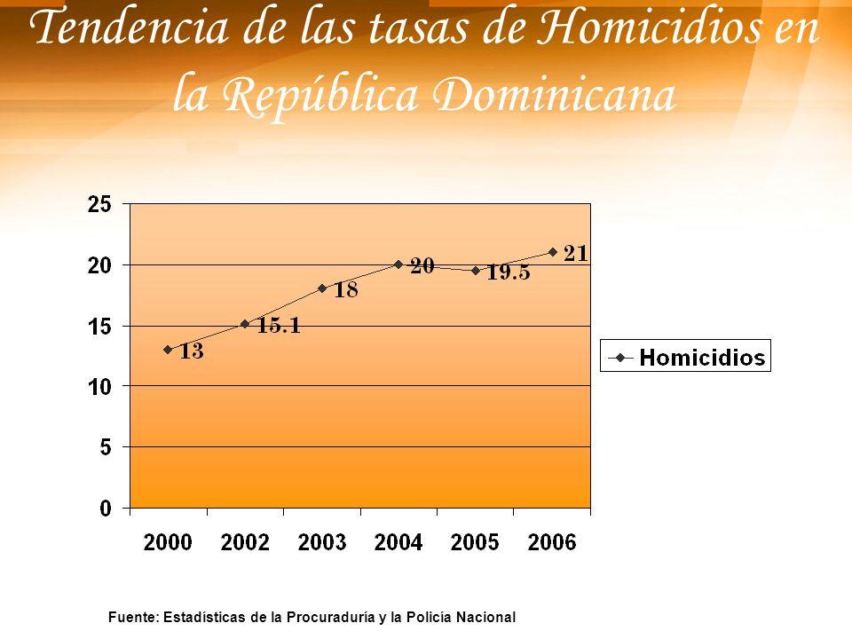 Tendencia de las tasas de Homicidios en la República Dominicana Fuente: Estadísticas de la Procuraduría y la Policía Nacional