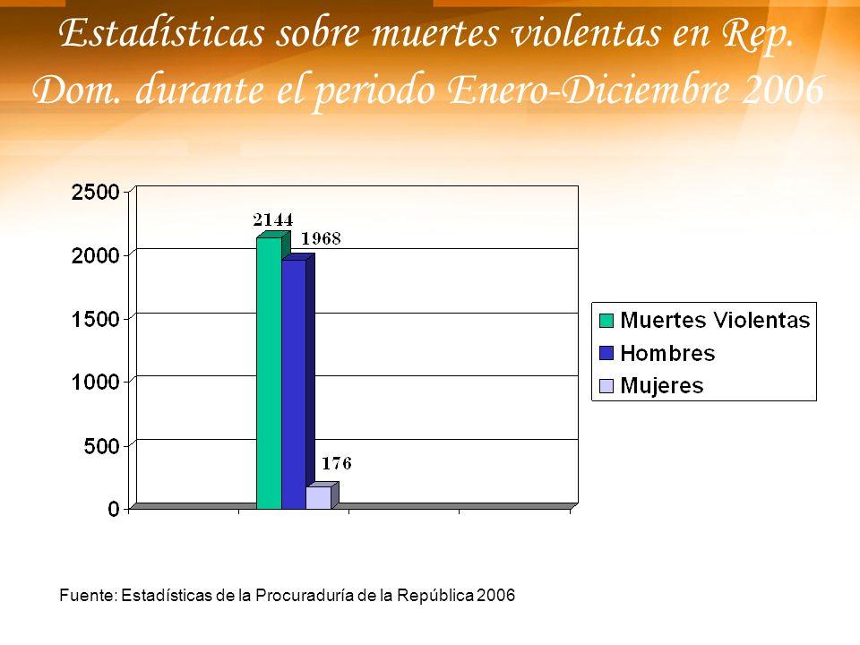 Estadísticas sobre muertes violentas en Rep. Dom. durante el periodo Enero-Diciembre 2006 Fuente: Estadísticas de la Procuraduría de la República 2006