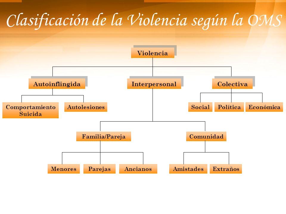 Atención y prevención de la violencia en Atención Primaria Médicos Enfermera Promotor de Salud Hogar Centro Escolar Centro de Trabajo Establecimiento de Salud Comunidad Instituciones