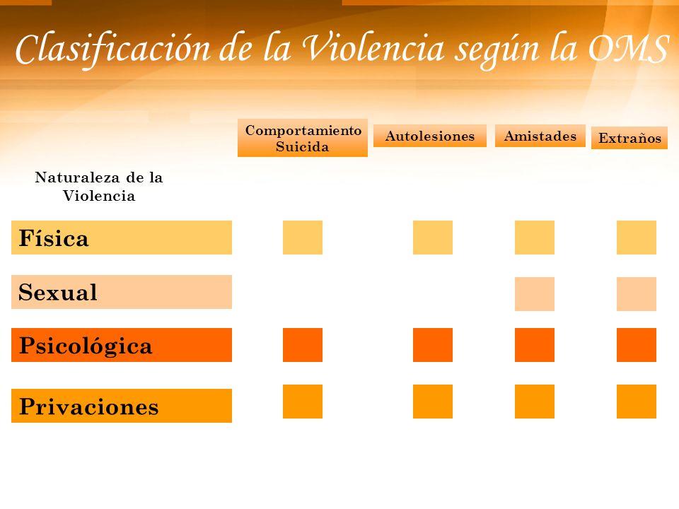 Clasificación de la Violencia según la OMS SocialPolíticaEconómicaMenoresParejasAncianos Naturaleza de la Violencia Física Sexual Psicológica Privaciones