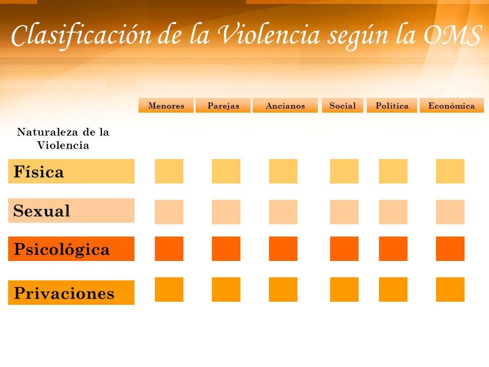 Clasificación de la Violencia según la OMS SocialPolíticaEconómicaMenoresParejasAncianos Naturaleza de la Violencia Física Sexual Psicológica Privacio