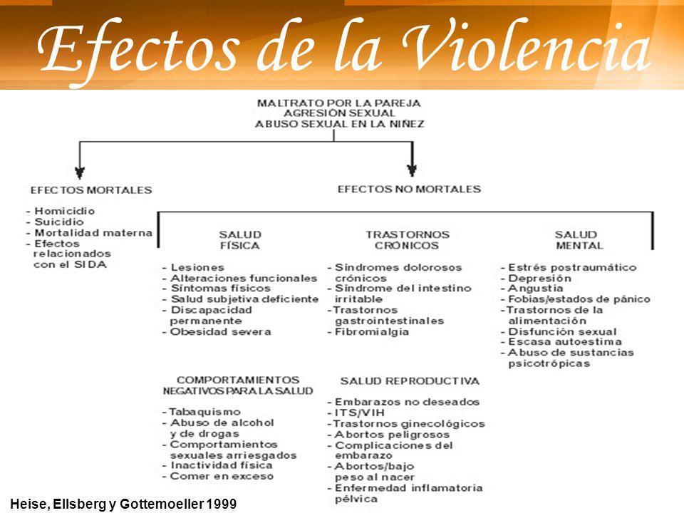 Efectos de la Violencia Heise, Ellsberg y Gottemoeller 1999