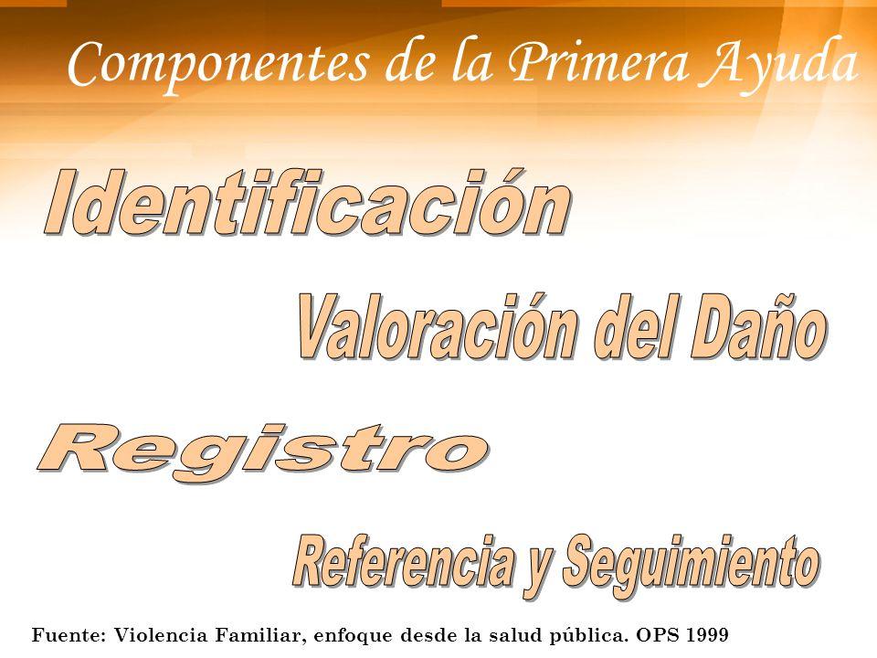 Componentes de la Primera Ayuda Fuente: Violencia Familiar, enfoque desde la salud pública. OPS 1999