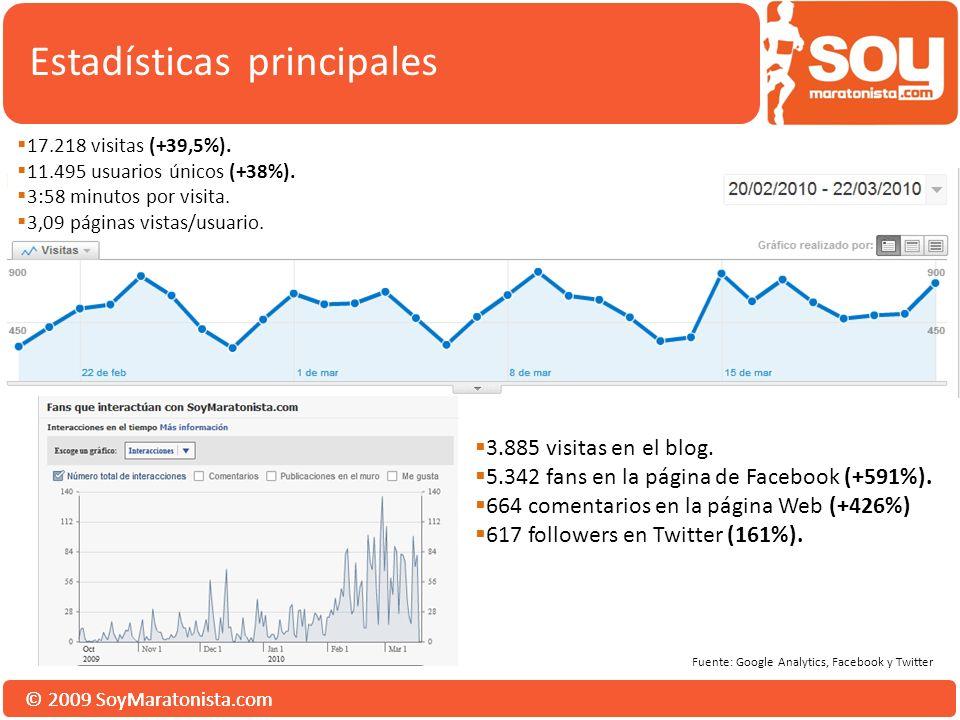 © 2009 SoyMaratonista.com Estadísticas principales 3.885 visitas en el blog.